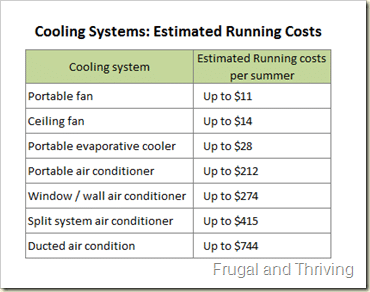 Cooling System estimated running costs