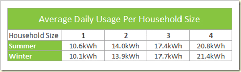 Average Daily Household Energy Usage